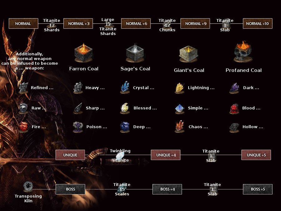 Dark Souls  How Much Str For Dex Build